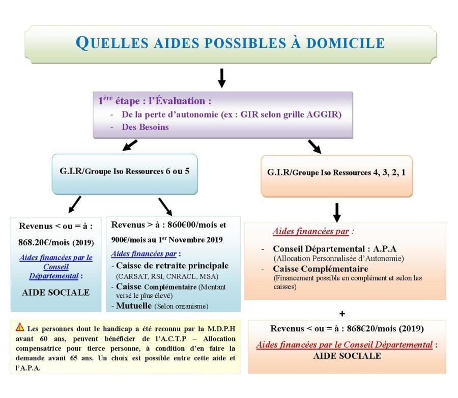 Association Geront O Nord Pole Infos Seniors 13 Marseille Nord
